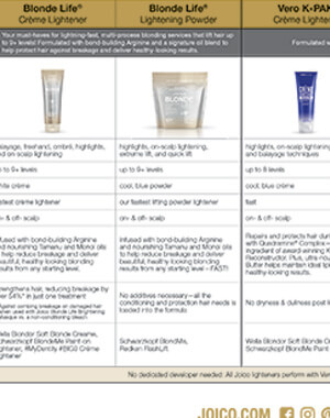 Chart comparing Joico Hair Lighteners