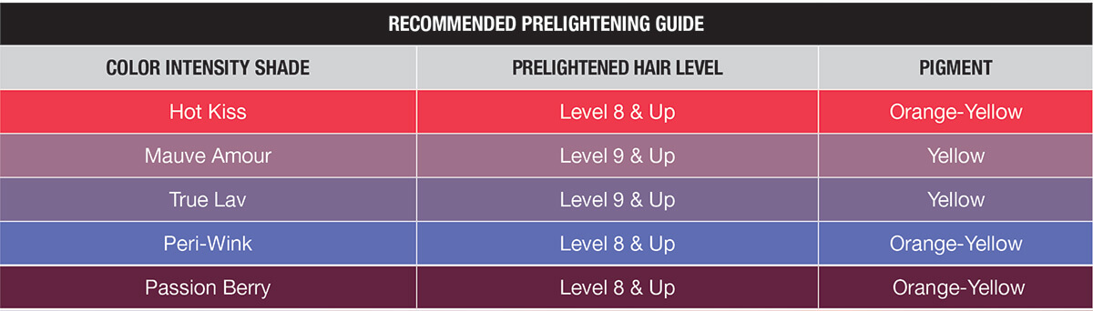 Chart to lightening hair with Joico Color Intensity products