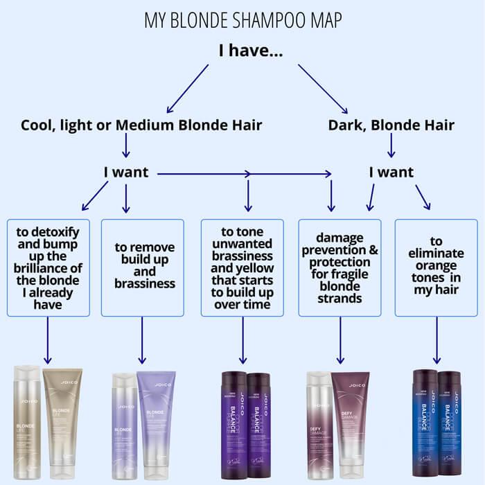 Shampoo Guide for Blondes