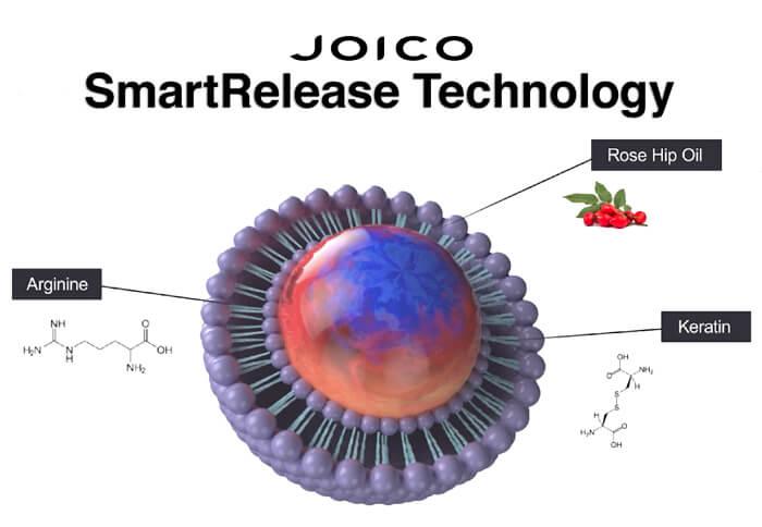 Joico Smart Release Technology Logo
